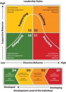 forandringsledelse og situationsbestemt ledelse